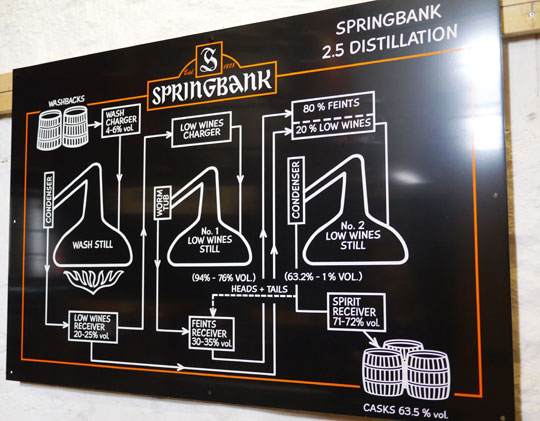 Springbank-two-and-a-half-times